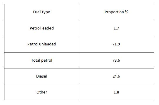 statistics of cars by fuel type